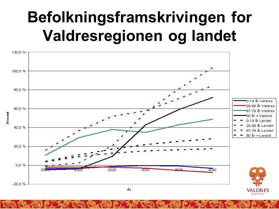 Befolkningsframskrivingen for Valdresregionen og landet