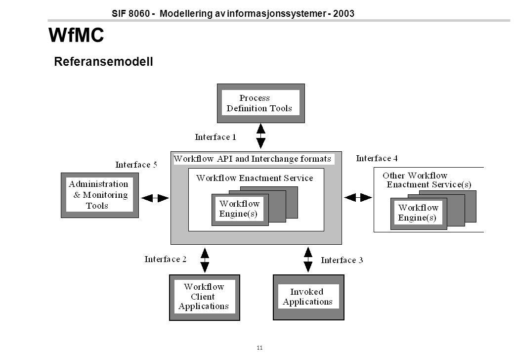 11 SIF 8060 - Modellering av informasjonssystemer - 2003 WfMC Referansemodell