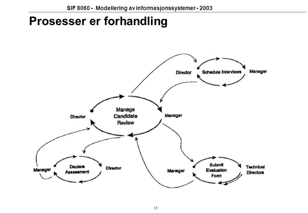 15 SIF 8060 - Modellering av informasjonssystemer - 2003 Prosesser er forhandling