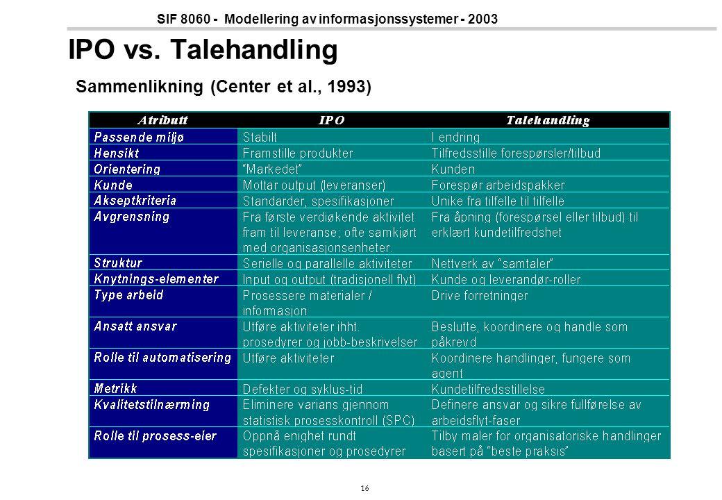16 SIF 8060 - Modellering av informasjonssystemer - 2003 IPO vs. Talehandling Sammenlikning (Center et al., 1993)