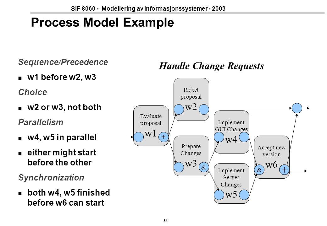 32 SIF 8060 - Modellering av informasjonssystemer - 2003 Process Model Example Sequence/Precedence w1 before w2, w3 Choice w2 or w3, not both Parallel
