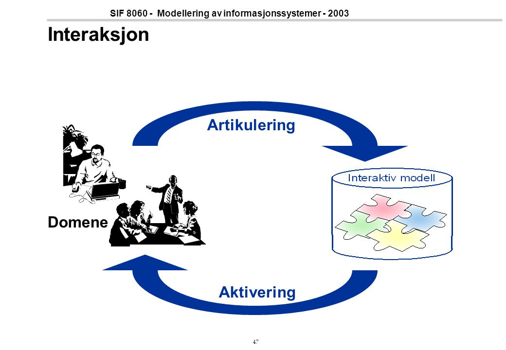 47 SIF 8060 - Modellering av informasjonssystemer - 2003 Interaksjon Artikulering Aktivering Domene