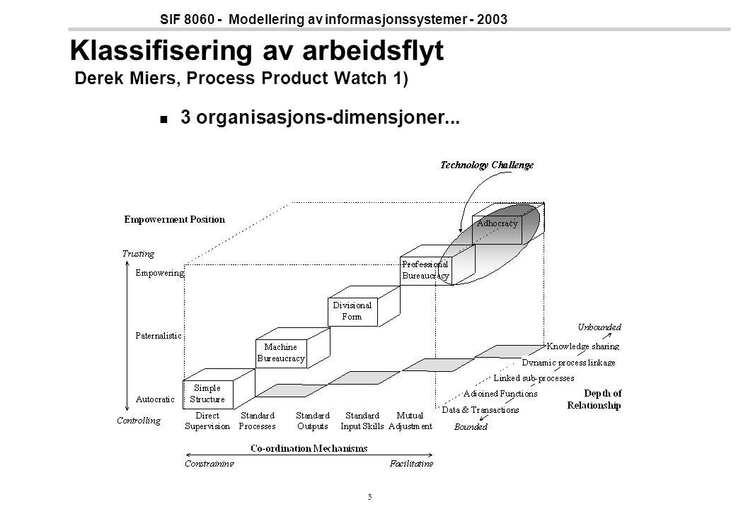 5 SIF 8060 - Modellering av informasjonssystemer - 2003 Klassifisering av arbeidsflyt Derek Miers, Process Product Watch 1) 3 organisasjons-dimensjone