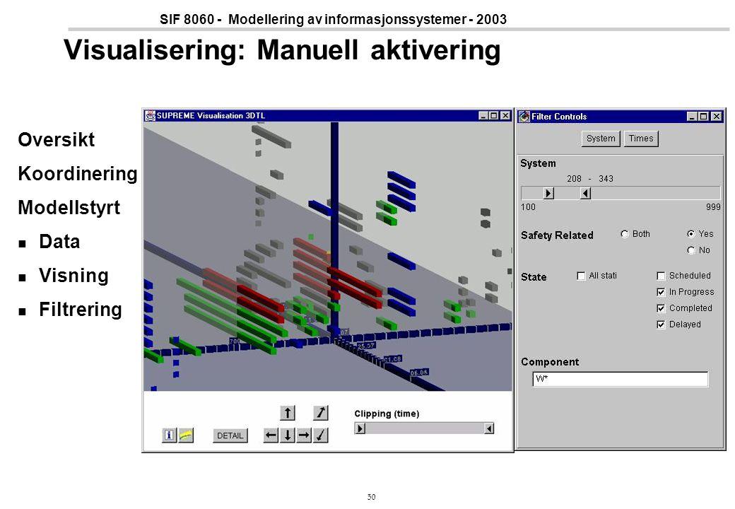 50 SIF 8060 - Modellering av informasjonssystemer - 2003 Visualisering: Manuell aktivering Oversikt Koordinering Modellstyrt Data Visning Filtrering