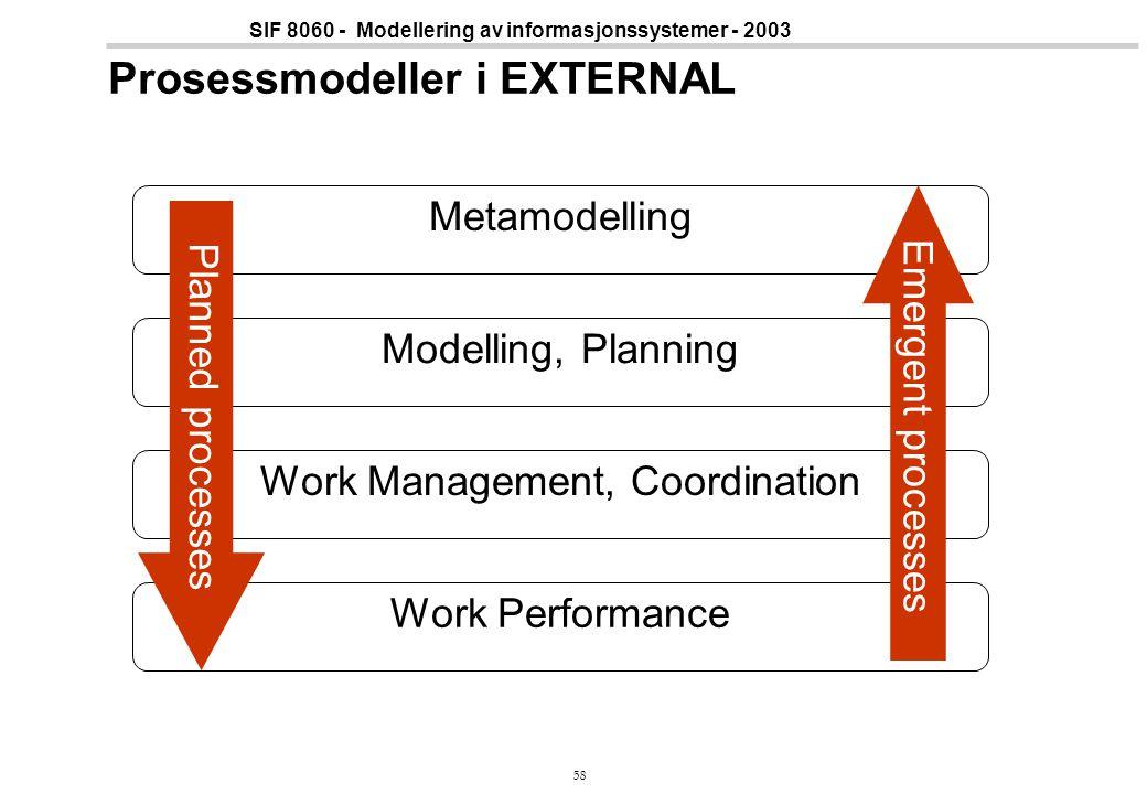 58 SIF 8060 - Modellering av informasjonssystemer - 2003 Prosessmodeller i EXTERNAL Metamodelling Modelling, Planning Work Management, Coordination Wo