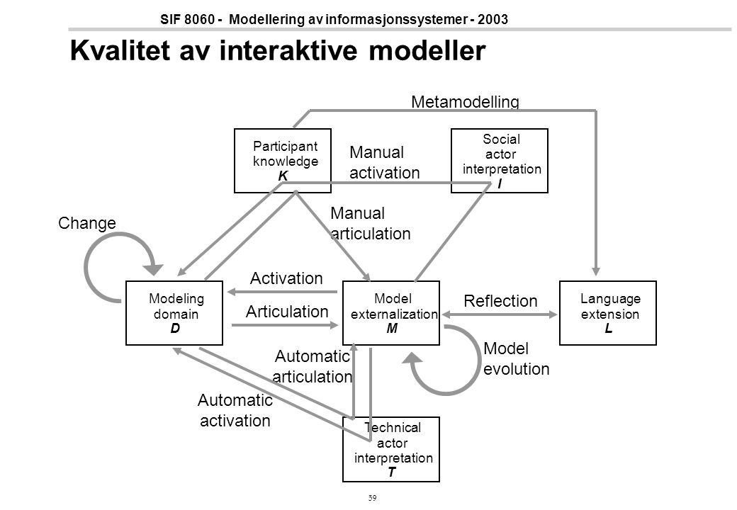 59 SIF 8060 - Modellering av informasjonssystemer - 2003 Kvalitet av interaktive modeller Metamodelling Change Participant knowledge K Language extens