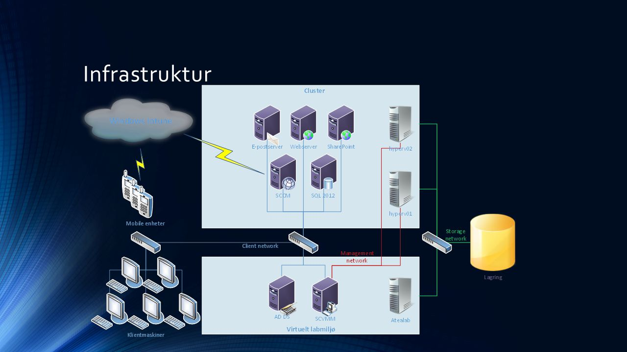 System Center 2012 R2 Virtual Machine Manager Logiske nettverk og VM-nettverk Host-er og Cluster VMM Library Templates VMs