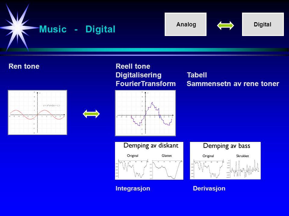 Music - Digital Ren toneReell tone Digitalisering Tabell FourierTransformSammensetn av rene toner IntegrasjonDerivasjon AnalogDigital