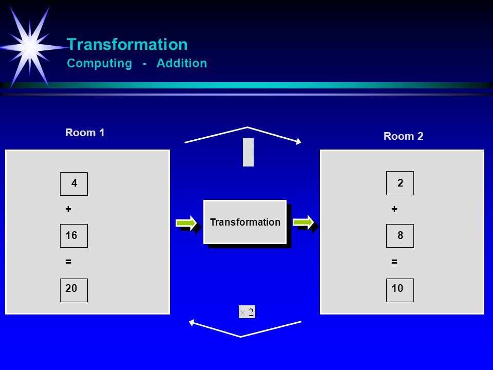 Transformation Computing - Logarithm 8 * 32 = 256 3 + 5 = 8 Rom 1 y Rom 2 x Transformasjon