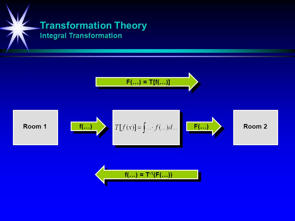 Transformation Theory Integral Transformation Wavelet - Laplace - Fourier Transformation Theory Integral Transformation Wavelet - Laplace - Fourier f(…) F(…) Fourier Wavelet Laplace