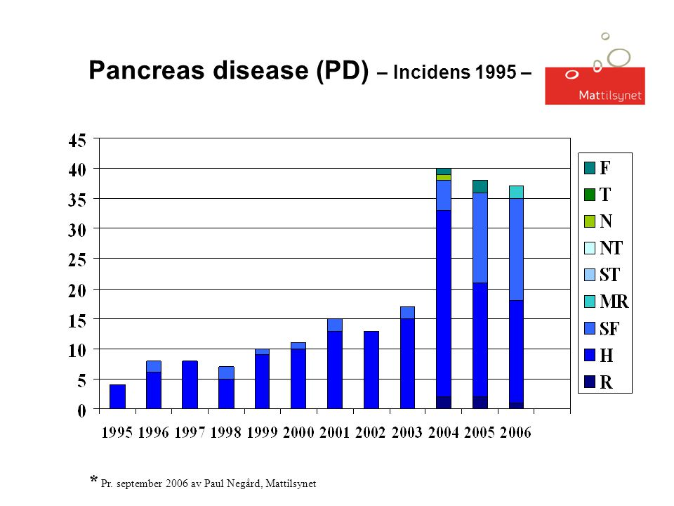 Pancreas disease (PD) – Incidens 1995 – 2006* * Pr. september 2006 av Paul Negård, Mattilsynet