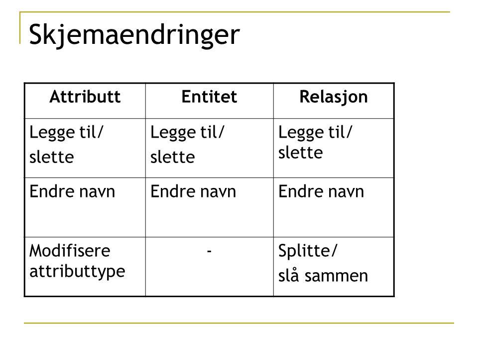 Skjemaendringer AttributtEntitetRelasjon Legge til/ slette Legge til/ slette Legge til/ slette Endre navn Modifisere attributtype -Splitte/ slå sammen