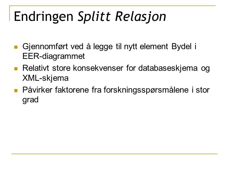 Endringen Splitt Relasjon Gjennomført ved å legge til nytt element Bydel i EER-diagrammet Relativt store konsekvenser for databaseskjema og XML-skjema Påvirker faktorene fra forskningsspørsmålene i stor grad