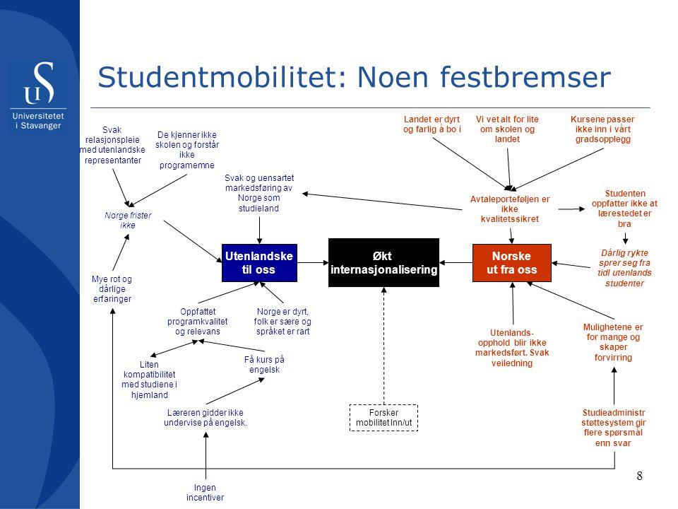 8 Studentmobilitet: Noen festbremser Økt internasjonalisering Norske ut fra oss Utenlandske til oss Forsker mobilitet Inn/ut Avtaleporteføljen er ikke
