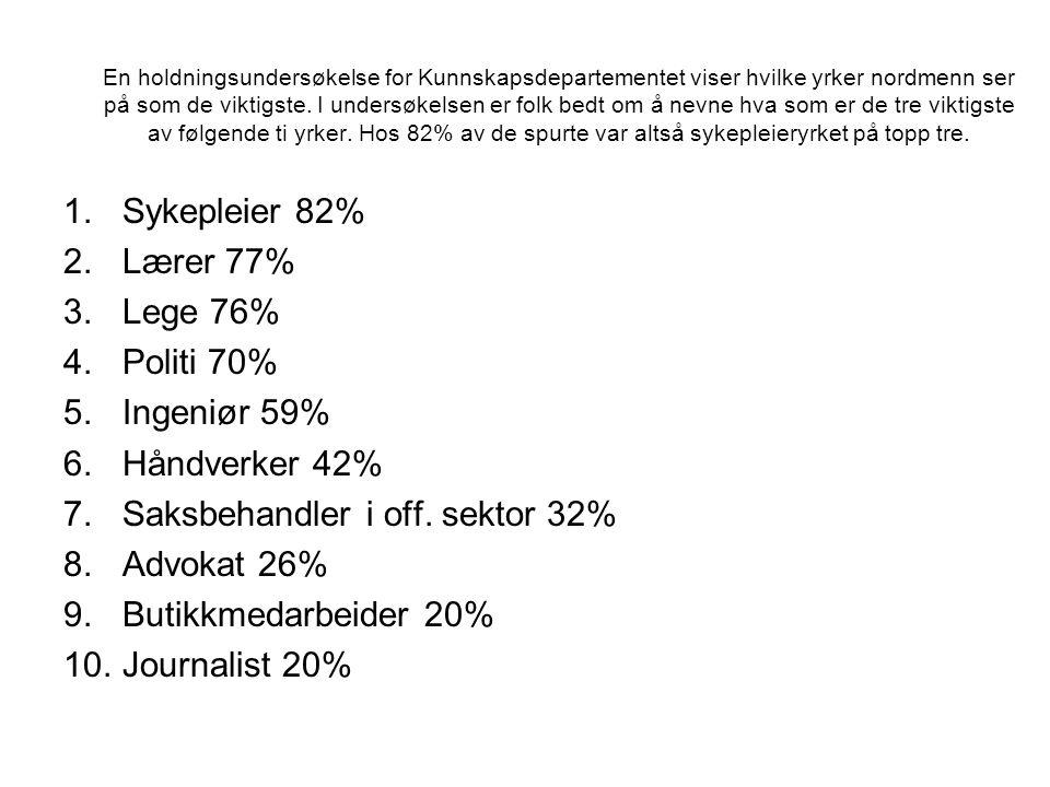 En holdningsundersøkelse for Kunnskapsdepartementet viser hvilke yrker nordmenn ser på som de viktigste. I undersøkelsen er folk bedt om å nevne hva s