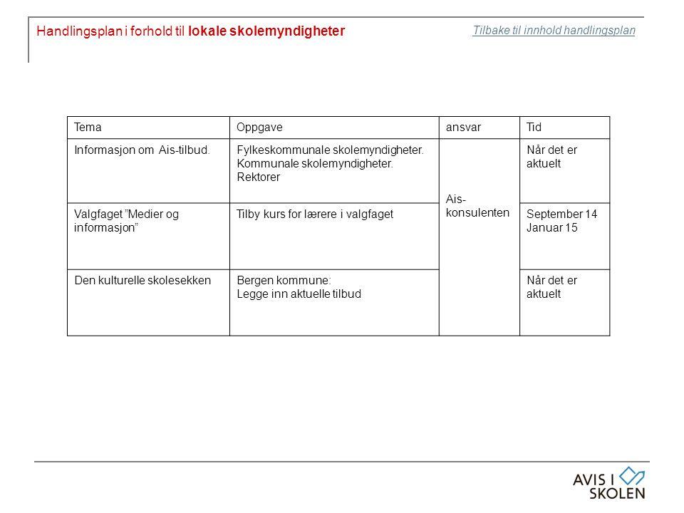 Handlingsplan i forhold til lokale skolemyndigheter TemaOppgaveansvarTid Informasjon om Ais-tilbud.Fylkeskommunale skolemyndigheter.