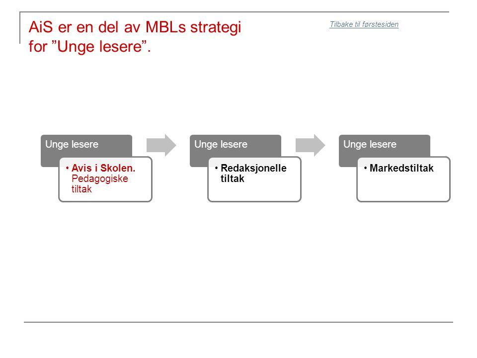 AiS er en del av MBLs strategi for Unge lesere . Unge lesere Avis i Skolen.