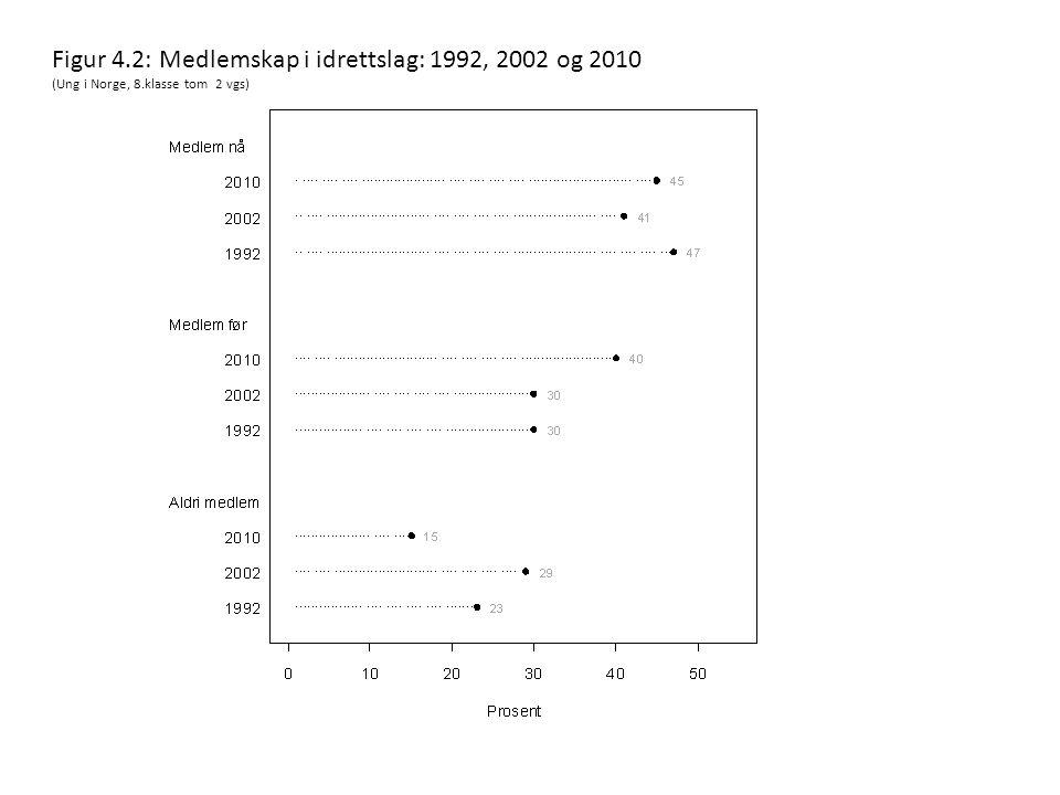 Figur 4.2: Medlemskap i idrettslag: 1992, 2002 og 2010 (Ung i Norge, 8.klasse tom 2 vgs)