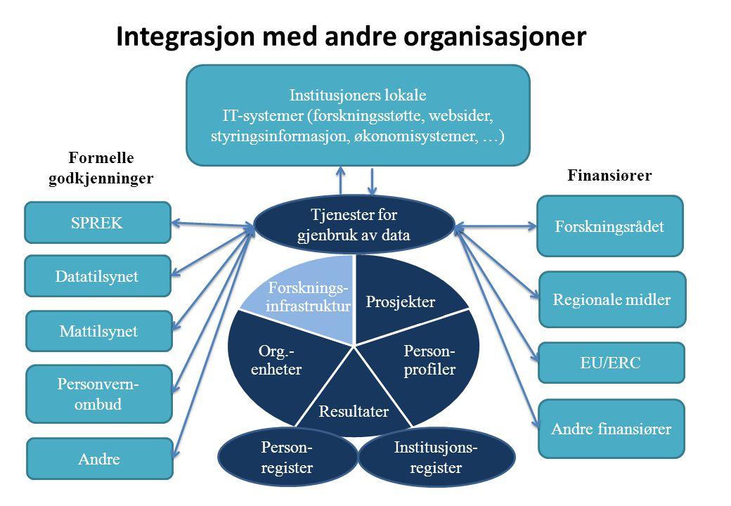 SPREK Datatilsynet Personvern- ombud Mattilsynet Forskningsrådet EU/ERC Andre finansiører Regionale midler Institusjoners lokale IT-systemer (forsknin