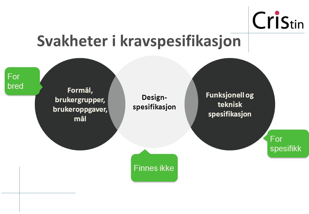 Svakheter i kravspesifikasjon Formål, brukergrupper, brukeroppgaver, mål Funksjonell og teknisk spesifikasjon Design- spesifikasjon For bred For spesi