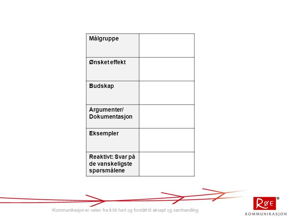 Målgruppe Ønsket effekt Budskap Argumenter/ Dokumentasjon Eksempler Reaktivt: Svar på de vanskeligste spørsmålene Kommunikasjon er veien fra å bli hørt og forstått til aksept og samhandling