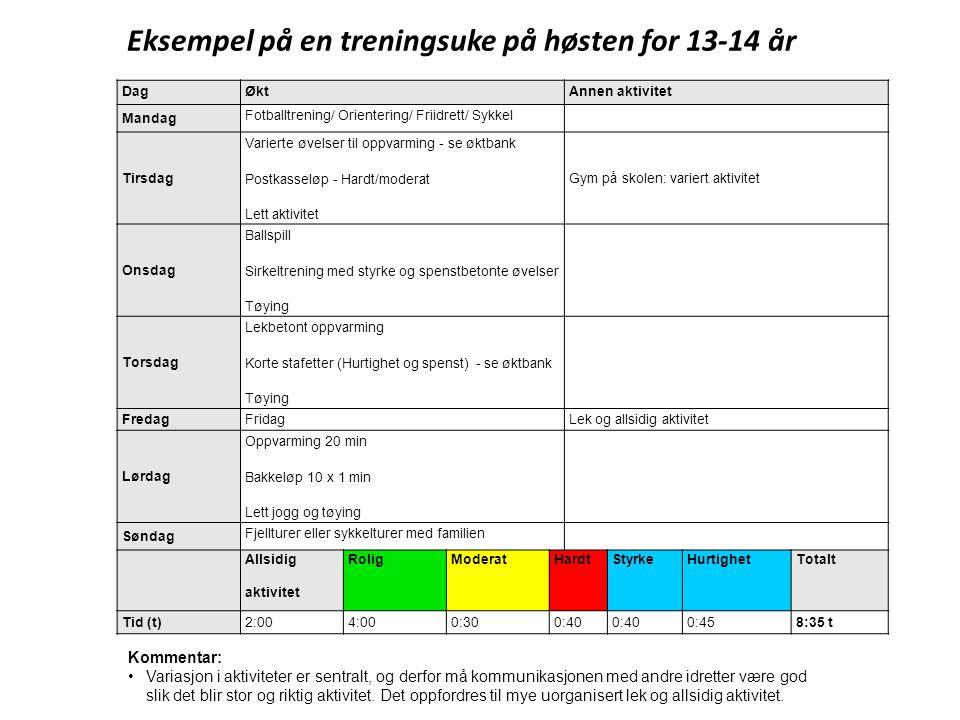 DagØktAnnen aktivitet Mandag Fotballtrening/ Orientering/ Friidrett/ Sykkel Tirsdag Varierte øvelser til oppvarming - se øktbank Postkasseløp - Hardt/