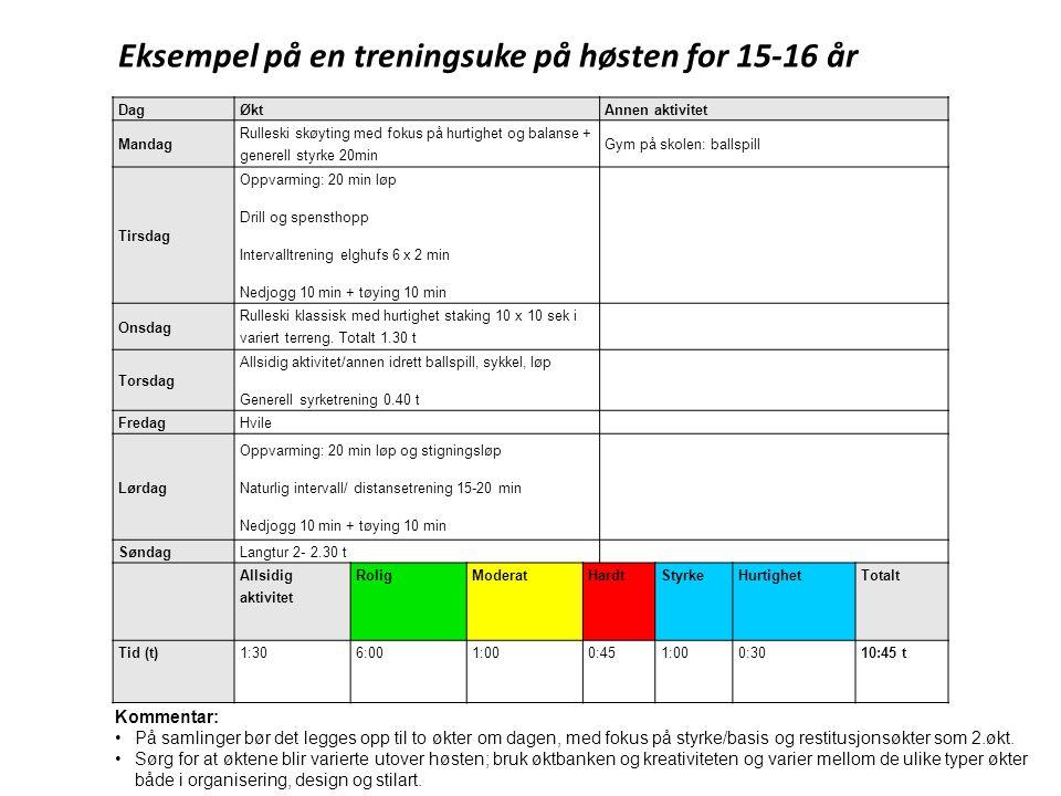 Eksempel på en treningsuke på høsten for 15-16 år DagØktAnnen aktivitet Mandag Rulleski skøyting med fokus på hurtighet og balanse + generell styrke 2