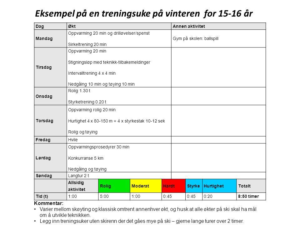 Eksempel på en treningsuke på vinteren for 15-16 år DagØktAnnen aktivitet Mandag Oppvarming 20 min og drilløvelser/spenst Sirkeltrening 20 min Gym på