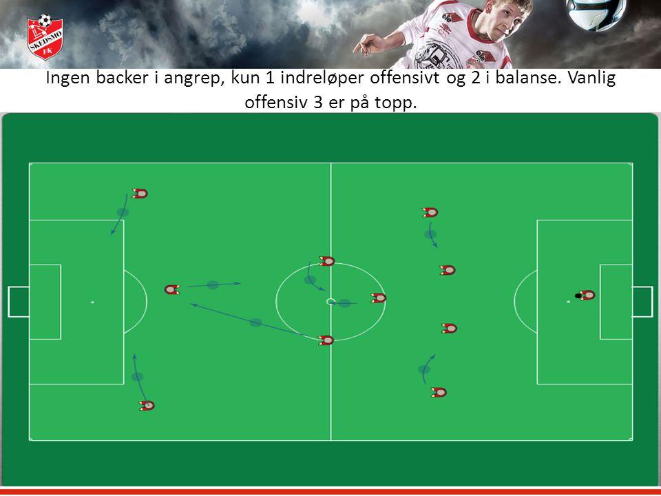 Ingen backer i angrep, kun 1 indreløper offensivt og 2 i balanse. Vanlig offensiv 3 er på topp.