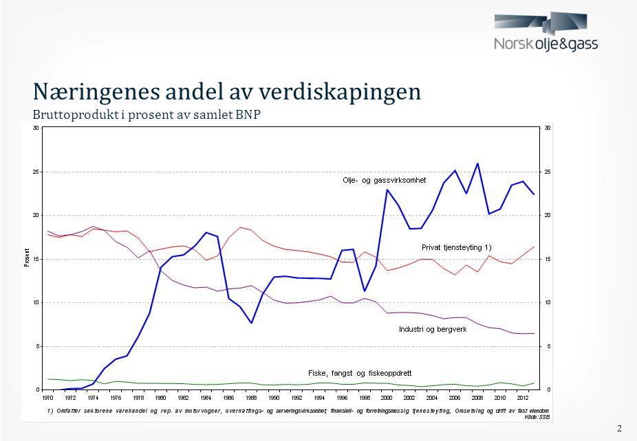 Næringenes andel av verdiskapingen Bruttoprodukt i prosent av samlet BNP 2