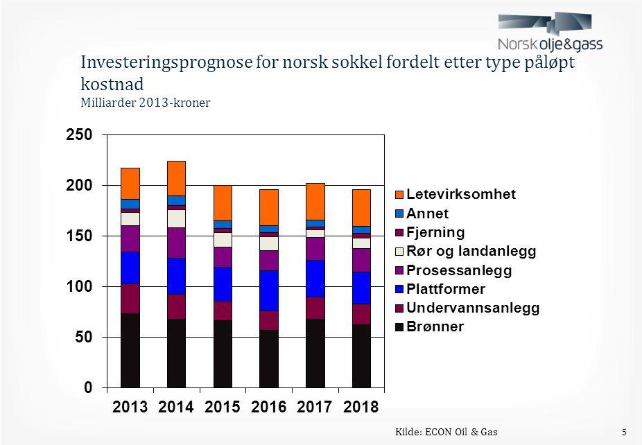 6 Statens Pensjonsfond – Utland Markedsverdi ved inngangen til året og forventet avkastning.