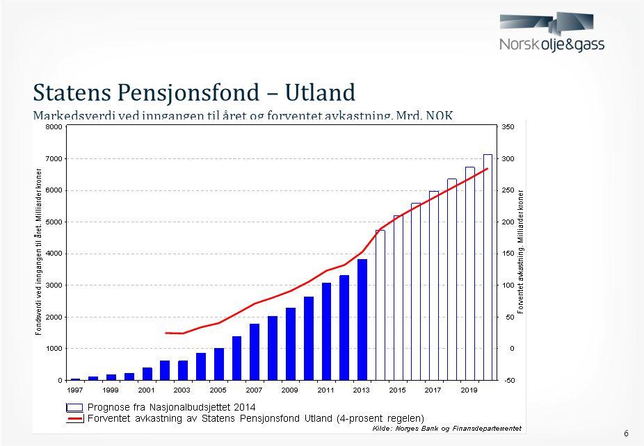 6 Statens Pensjonsfond – Utland Markedsverdi ved inngangen til året og forventet avkastning. Mrd. NOK