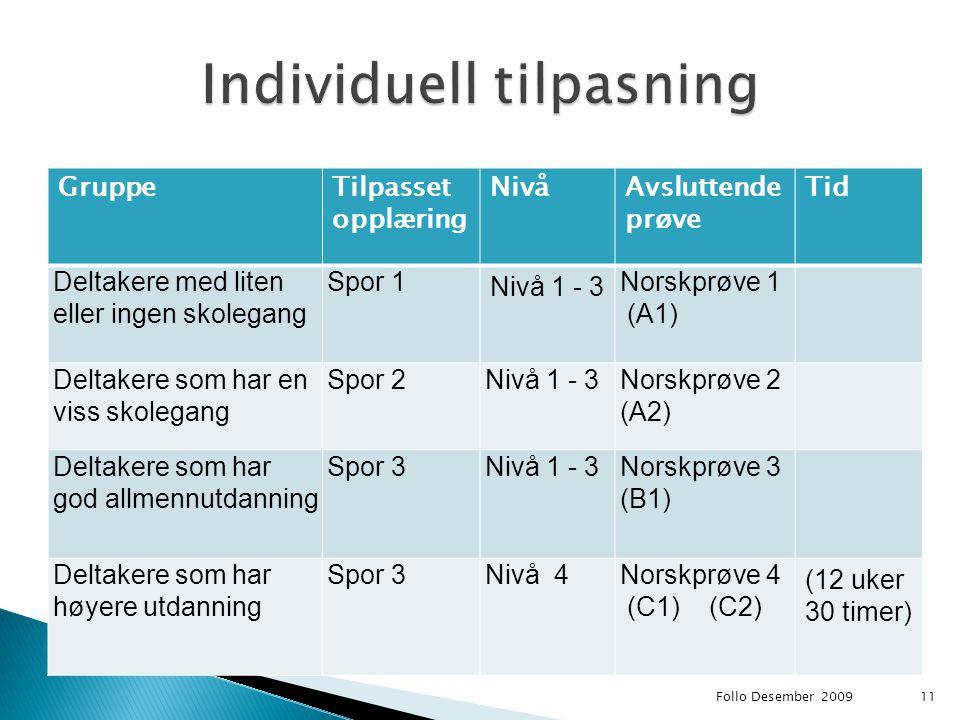 GruppeTilpasset opplæring NivåAvsluttende prøve Tid Deltakere med liten eller ingen skolegang Spor 1 Nivå 1 - 3 Norskprøve 1 (A1) Deltakere som har en