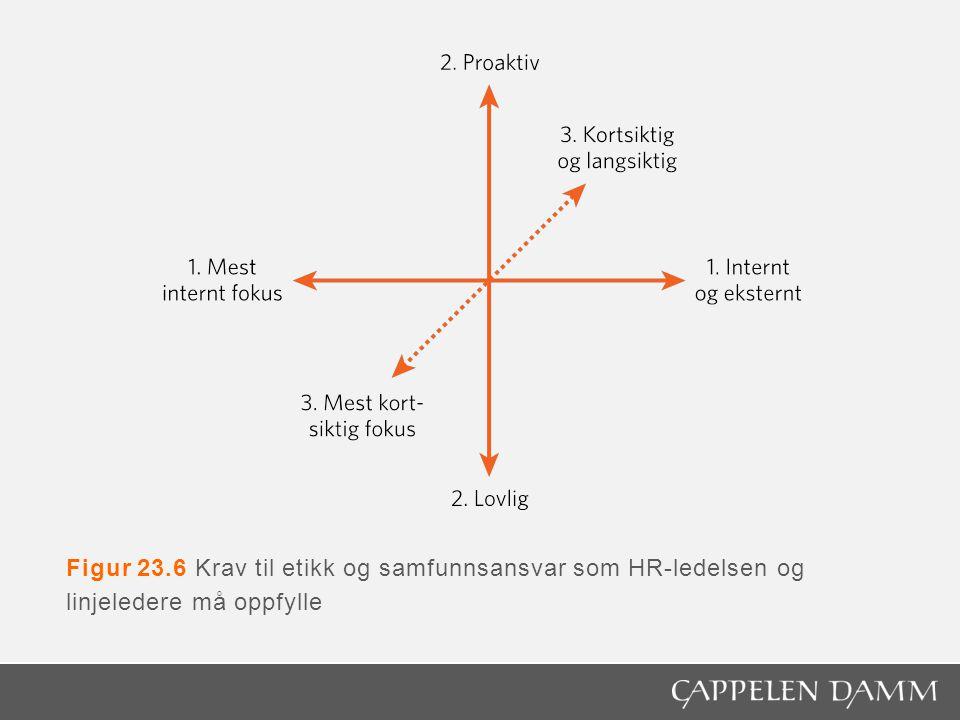 Figur 23.6 Krav til etikk og samfunnsansvar som HR-ledelsen og linjeledere må oppfylle