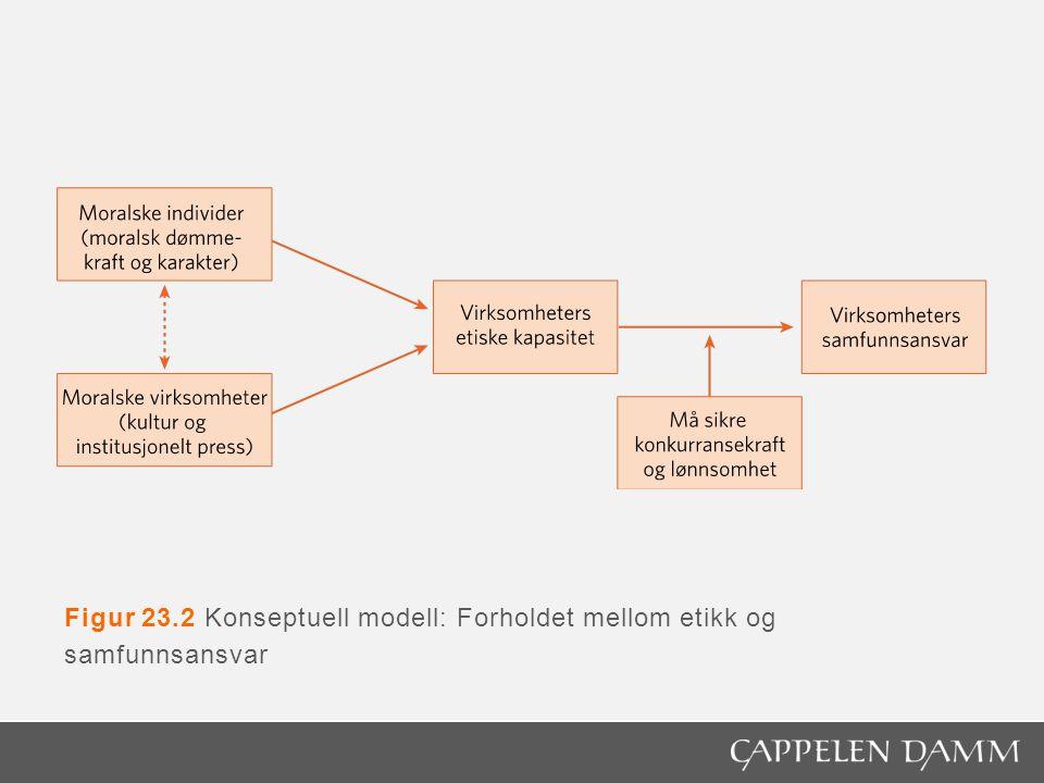 Figur 23.2 Konseptuell modell: Forholdet mellom etikk og samfunnsansvar
