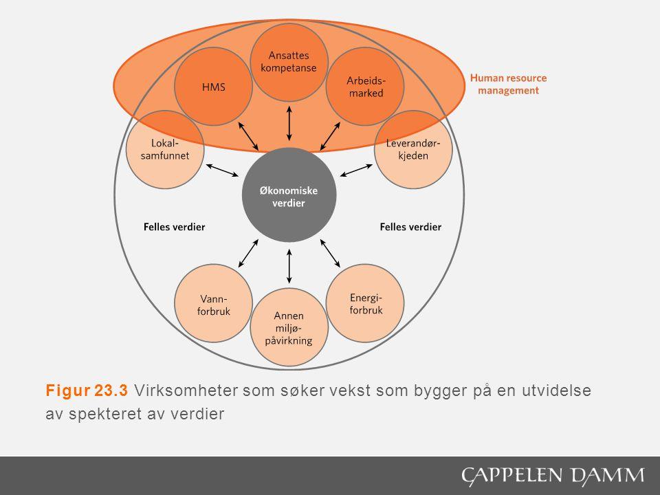 Figur 23.4 Forholdet mellom HRM og etikk og samfunnsansvar