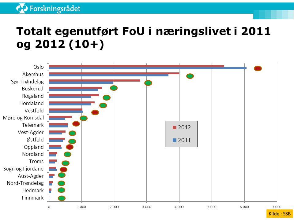 Totalt egenutført FoU i næringslivet i 2011 og 2012 (10+)