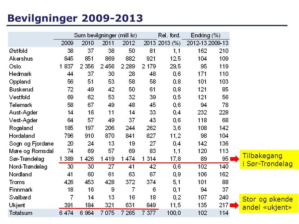 Bevilgninger 2009-2013 Tilbakegang i Sør-Trøndelag Stor og økende andel «ukjent»