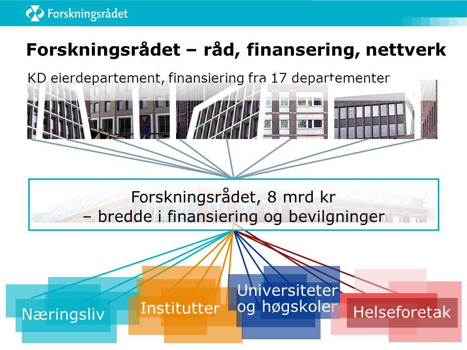 Forskningsrådet – råd, finansering, nettverk KD eierdepartement, finansiering fra 17 departementer Næringsliv Institutter Universiteter og høgskoler H