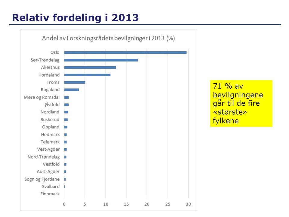 Relativ fordeling i 2013 71 % av bevilgningene går til de fire «største» fylkene