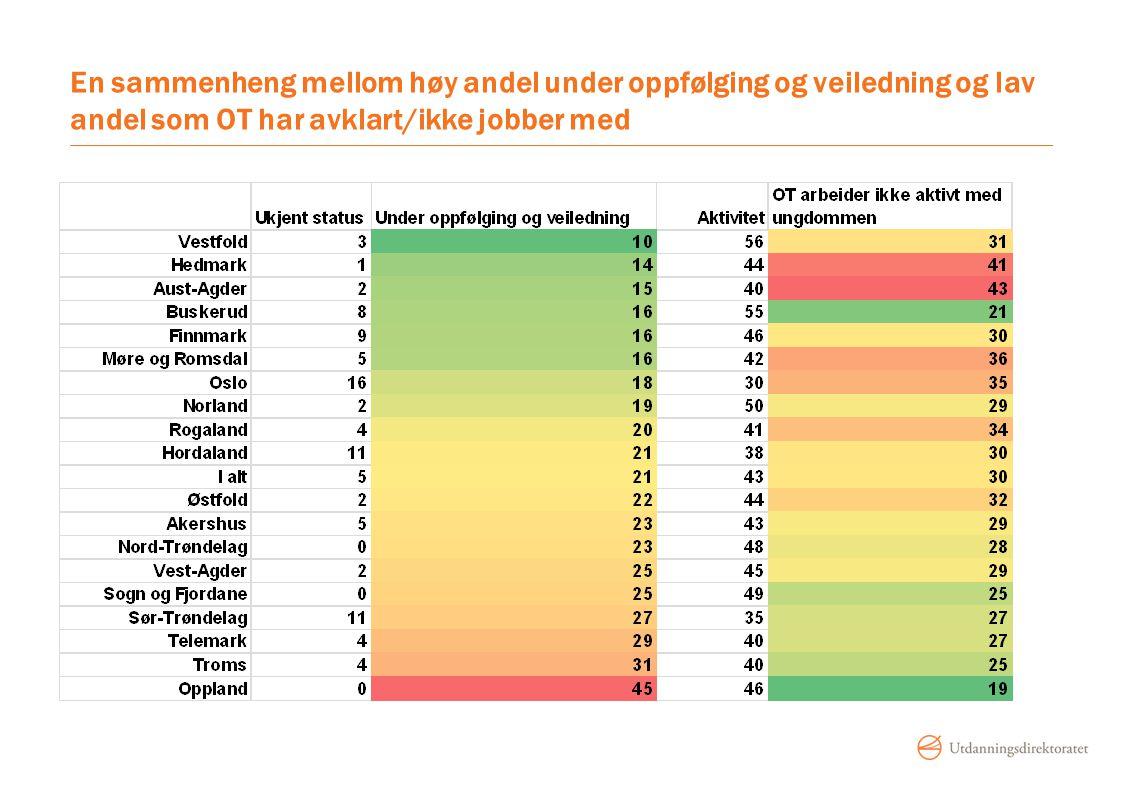 En sammenheng mellom høy andel under oppfølging og veiledning og lav andel som OT har avklart/ikke jobber med