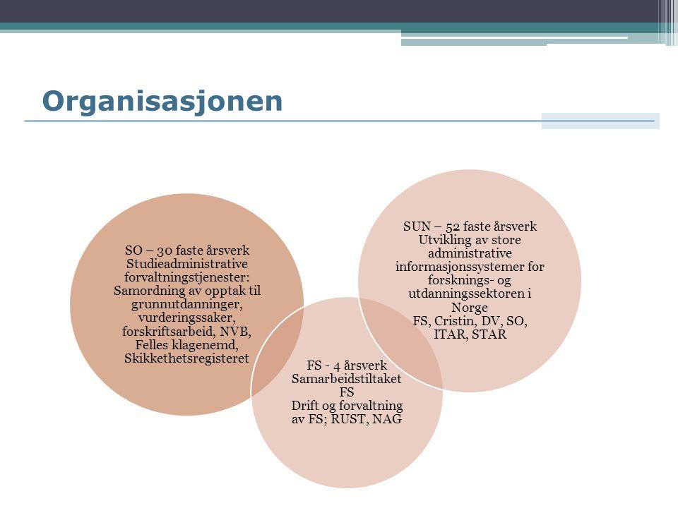Organisasjonen SO – 30 faste årsverk Studieadministrative forvaltningstjenester: Samordning av opptak til grunnutdanninger, vurderingssaker, forskriftsarbeid, NVB, Felles klagenemd, Skikkethetsregisteret FS - 4 årsverk Samarbeidstiltaket FS Drift og forvaltning av FS; RUST, NAG SUN – 52 faste årsverk Utvikling av store administrative informasjonssystemer for forsknings- og utdanningssektoren i Norge FS, Cristin, DV, SO, ITAR, STAR