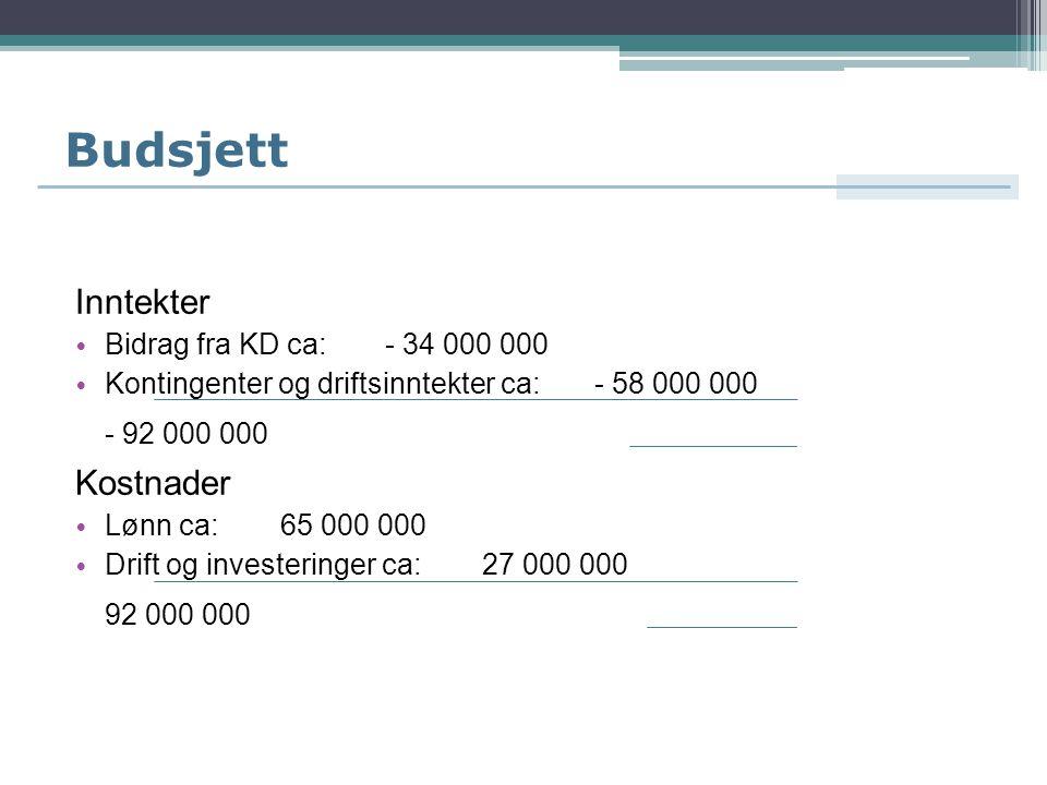 Budsjett Inntekter Bidrag fra KD ca: - 34 000 000 Kontingenter og driftsinntekter ca: - 58 000 000 - 92 000 000 Kostnader Lønn ca: 65 000 000 Drift og investeringer ca: 27 000 000 92 000 000