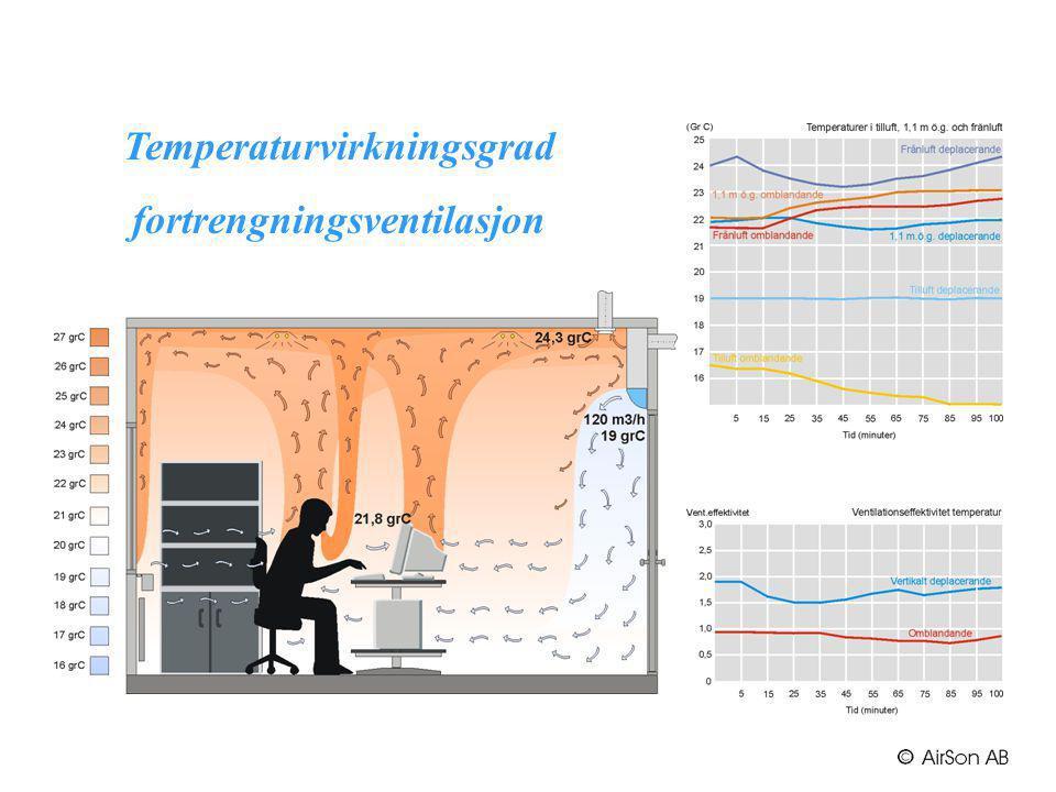 Temperaturvirkningsgrad fortrengningsventilasjon