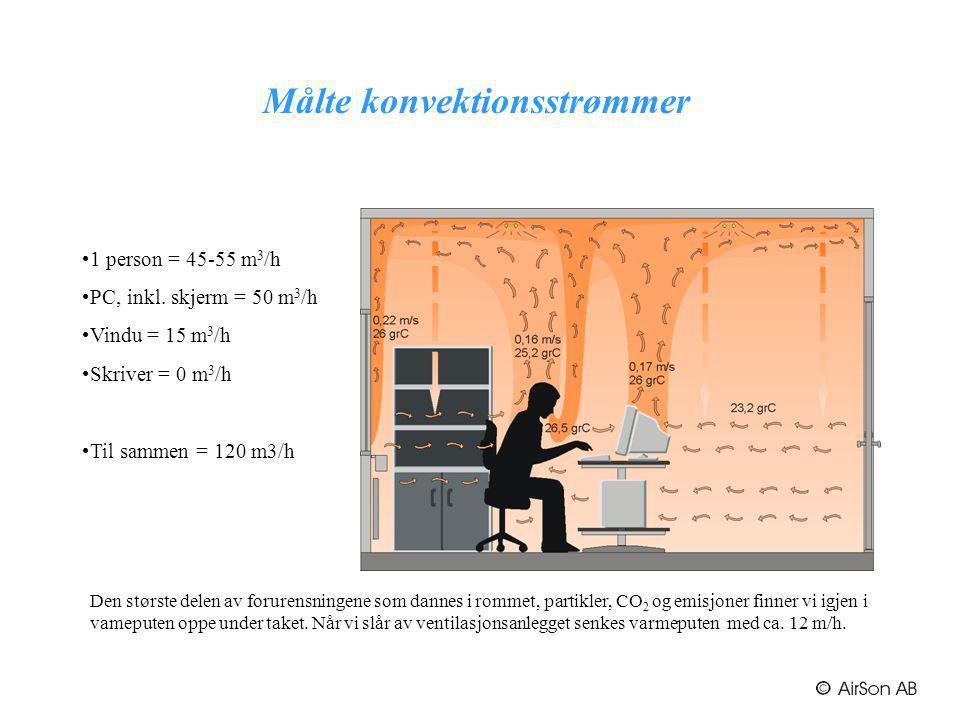 Målte konvektionsstrømmer 1 person = 45-55 m 3 /h PC, inkl. skjerm = 50 m 3 /h Vindu = 15 m 3 /h Skriver = 0 m 3 /h Til sammen = 120 m3/h Den største