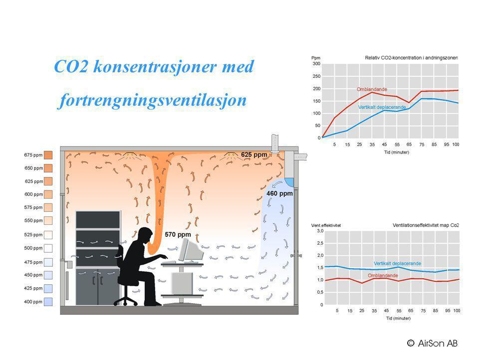 CO2 konsentrasjoner med fortrengningsventilasjon