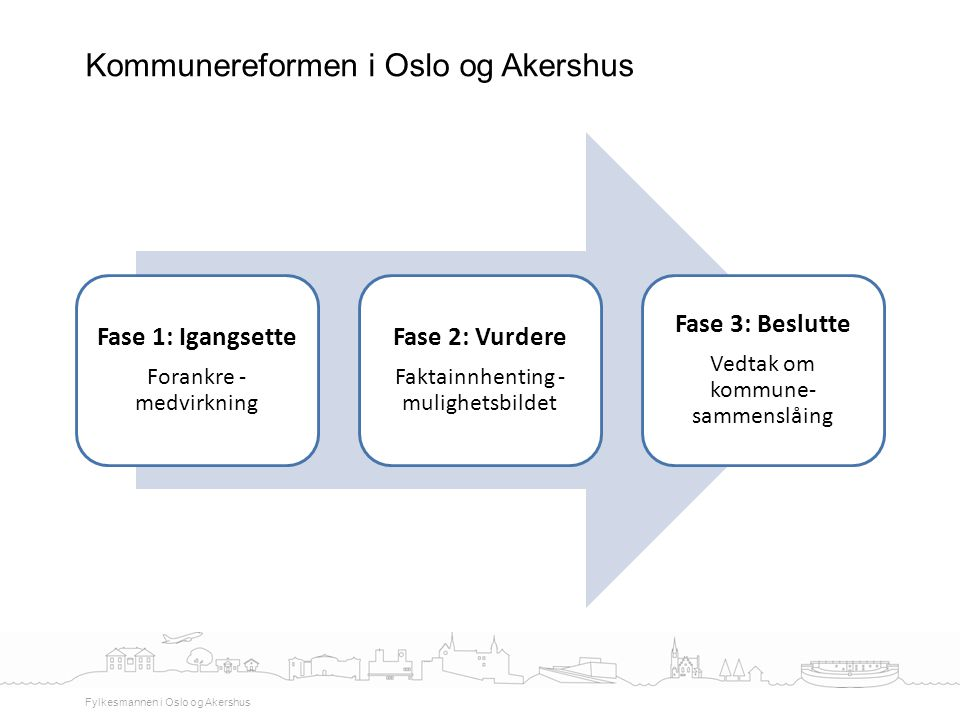 Fase 1: Igangsette Forankre - medvirkning Fase 2: Vurdere Faktainnhenting - mulighetsbildet Fase 3: Beslutte Vedtak om kommune- sammenslåing Kommunere