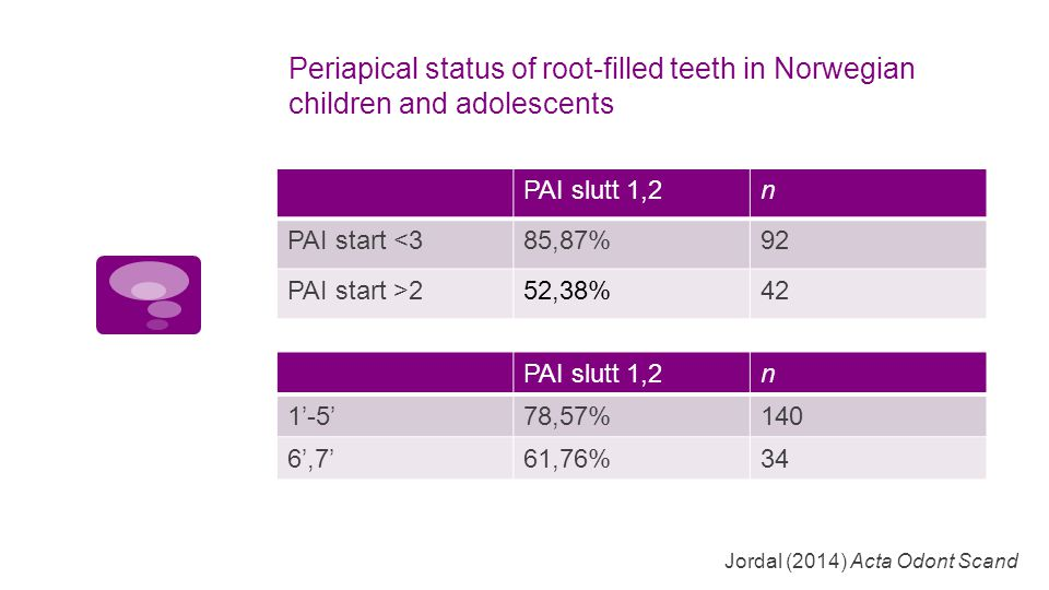 Periapical status of root-filled teeth in Norwegian children and adolescents PAI slutt 1,2n PAI start <385,87%92 PAI start >252,38%42 Jordal (2014) Ac