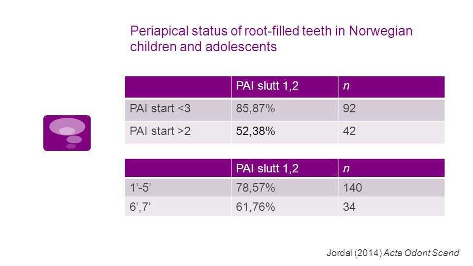 Periapical status of root-filled teeth in Norwegian children and adolescents PAI slutt 1,2n PAI start <385,87%92 PAI start >252,38%42 Jordal (2014) Acta Odont Scand PAI slutt 1,2n 1'-5'78,57%140 6',7'61,76%34