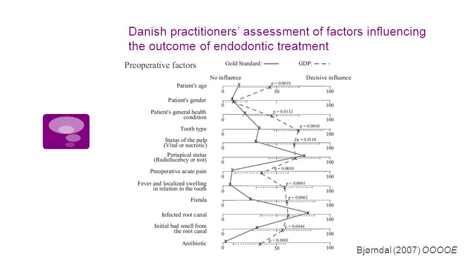 Danish practitioners' assessment of factors influencing the outcome of endodontic treatment Bjørndal (2007) OOOOE